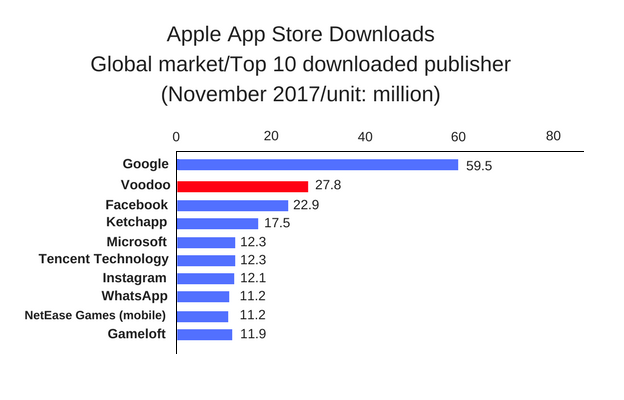 (Source: PRIORI DATA, Apple App Store, November 2017, Global/ Data provider: Interarrows Inc.)