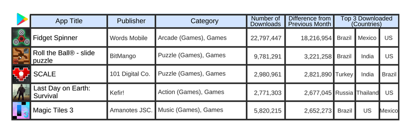 June 2017, Top 5 downloads increased from previous month in Google Play, Global Market 