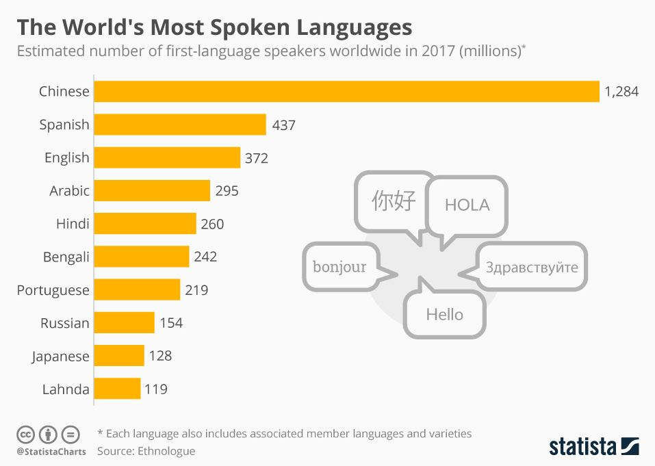 statista chart most spoken languages for global scalability pim