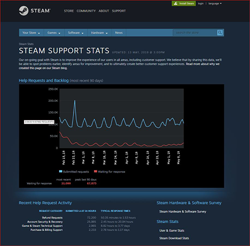 Steam: Everything You Need to Know About the Video Game
