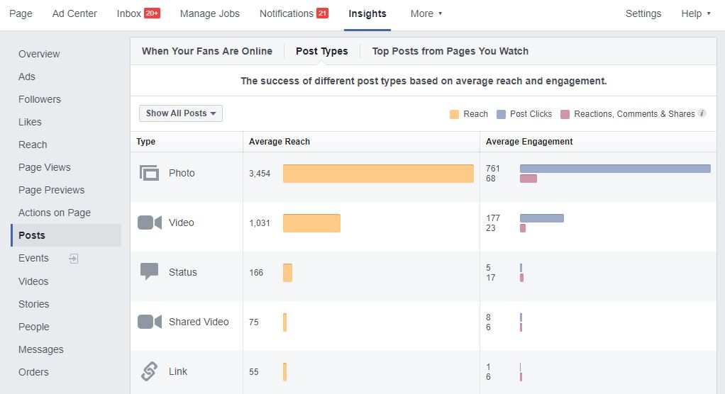 6 ways to increase your organic reach on Facebook | CS Agents