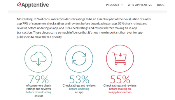 The percentage of consumers that check app ratings and reviews before making decisions (Source: Apptentive)