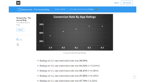 Graph that depicts the conversion rate by app ratings (Source: Noteworthy)