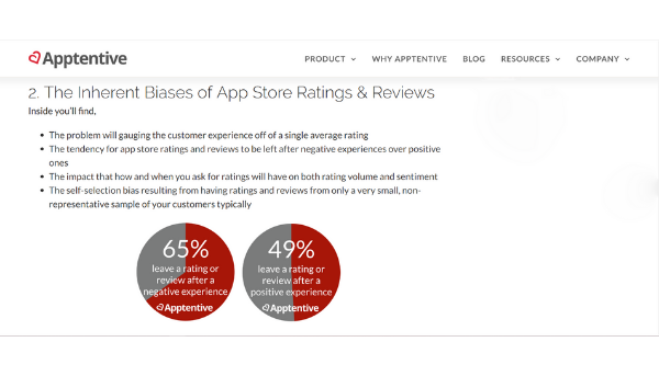 More users would opt to leave a rating or review after a negative experience than users with a positive experience (Source: Apptentive)