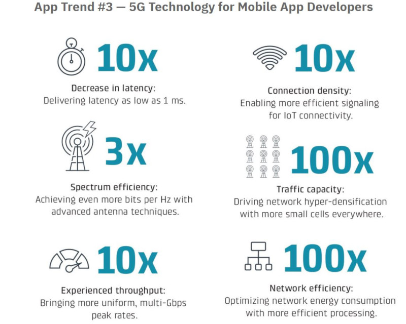 A 5G Future: Its Impact on Mobile Application Developers   CS Agents