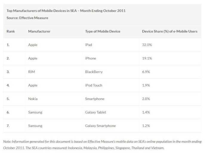Top mobile device manufacturers in Southeast Asia, October 2011. (Source: Pinoy Tech Blog)